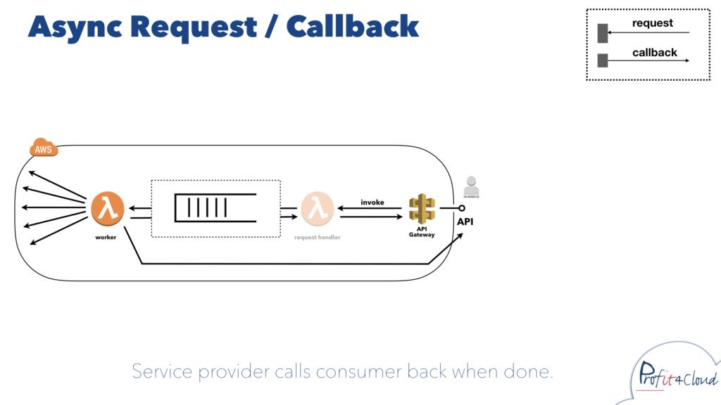 Service provider calls consumer back when done