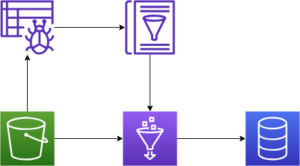 Diagram showing a glue job using a data catalog that is created by a crawler to move data from S3 to a database